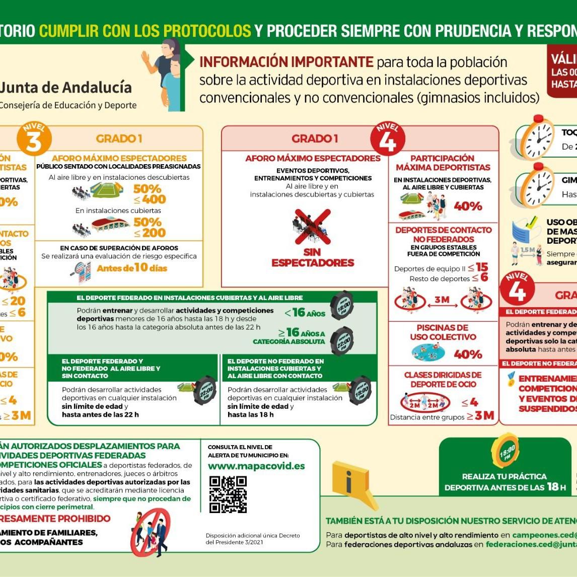 Protocolo Covid deportes Almería